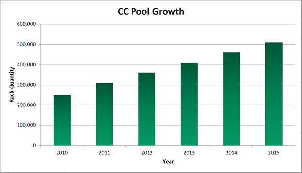 CC Pool Growth chart